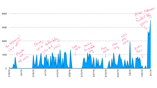 An area chart showing my word count for each day. Most days are under 1,500 words, with the exception of the end, where I had four days of crazy productivity.